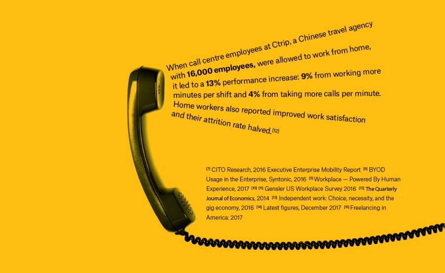 illustration of a phone saying statistic around the future of workplace